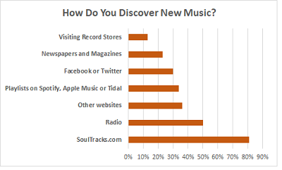 Survey: Soul Music Fans Defy Media Expectations -- and
